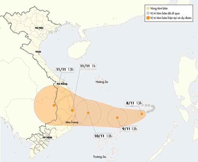 Theo dự báo đường đi của cơ quan khí tượng, tâm bão có thể nằm ngay trên đất liền các tỉnh Quảng Ngãi - Khánh Hòa vào chiều 11/11. Đồ họa: Nhân Lê.